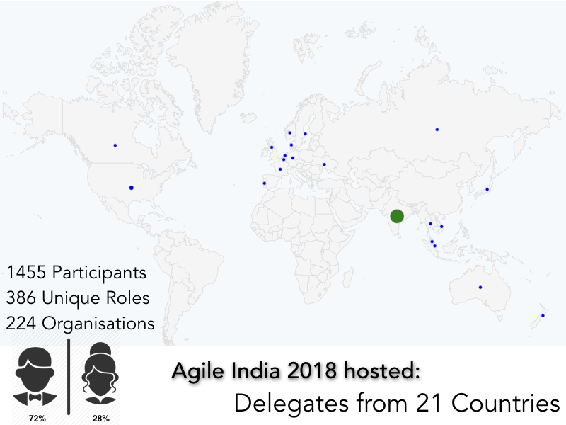 Agile India 2018 Countries
