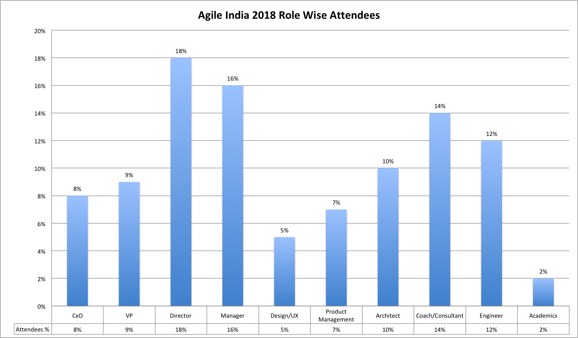 Agile India 2018 Role Wise Attendees